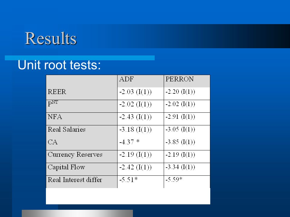 Results Unit root tests: