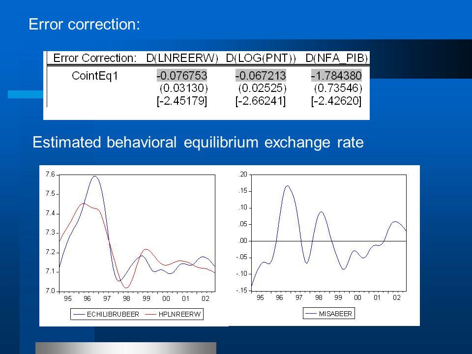 Estimated behavioral equilibrium exchange rate Error correction: