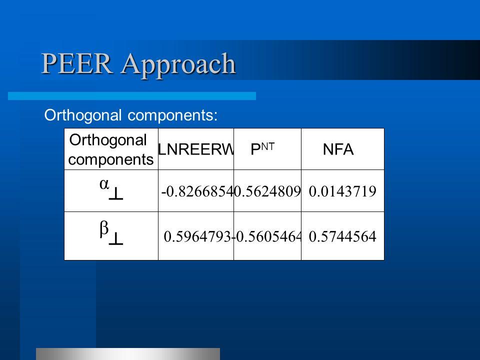 PEER Approach Orthogonal components: Orthogonal components LNREERWP NT TNFAT α┴α┴ -0.82668540.56248090.0143719 β┴β┴ 0.5964793-0.56054640.5744564