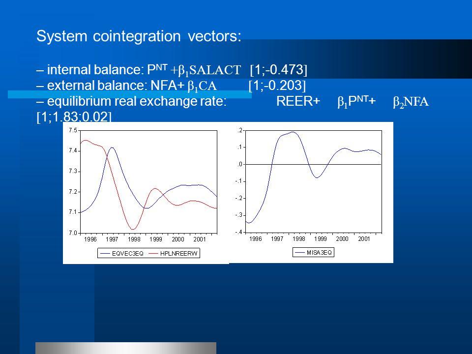 – internal balance: P NT +β 1 SALACT [ 1;-0.473 ] – external balance: NFA+ β 1 CA [ 1;-0.203 ] – equilibrium real exchange rate: REER+ β 1 P NT + β 2 NFA [ 1;1.83;0.02 ] System cointegration vectors: