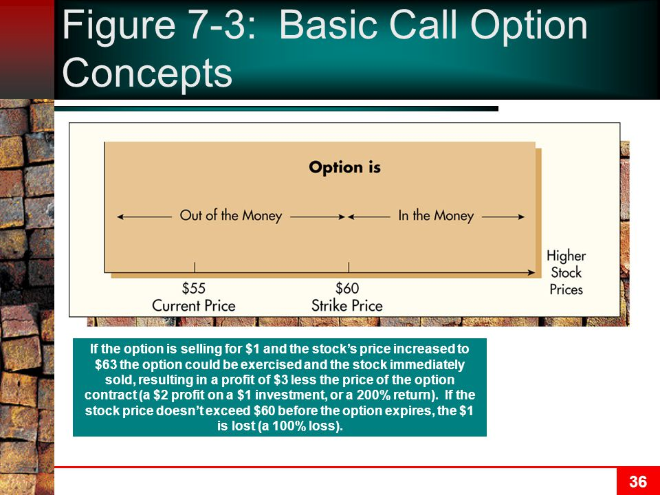 36 Figure 7-3: Basic Call Option Concepts If the option is selling for $1 and the stock's price increased to $63 the option could be exercised and the stock immediately sold, resulting in a profit of $3 less the price of the option contract (a $2 profit on a $1 investment, or a 200% return).