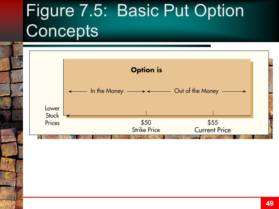 50 Figure 7.6: The Value of a Put Option