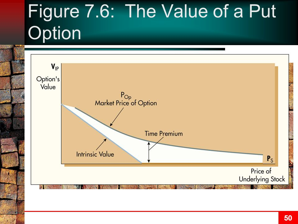 51 Option Pricing Models Option pricing model is more difficult than pricing models for stocks and bonds Fischer Black and Myron Scholes developed the Black-Scholes Option Pricing Model Determines option's price based on Price of underlying stock Strike price of option Time remaining until expiration of option Volatility of underlying stock's market price Risk-free interest rate
