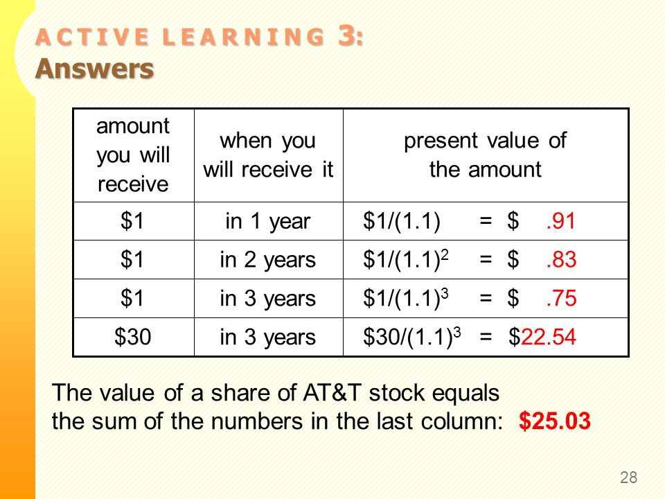 A C T I V E L E A R N I N G 3 : Answers 28 $30/(1.1) 3 = $22.54in 3 years$30 $1/(1.1) 3 = $.75in 3 years$1 $1/(1.1) 2 = $.83in 2 years$1 $1/(1.1) = $.91in 1 year$1 present value of the amount when you will receive it amount you will receive The value of a share of AT&T stock equals the sum of the numbers in the last column: $25.03