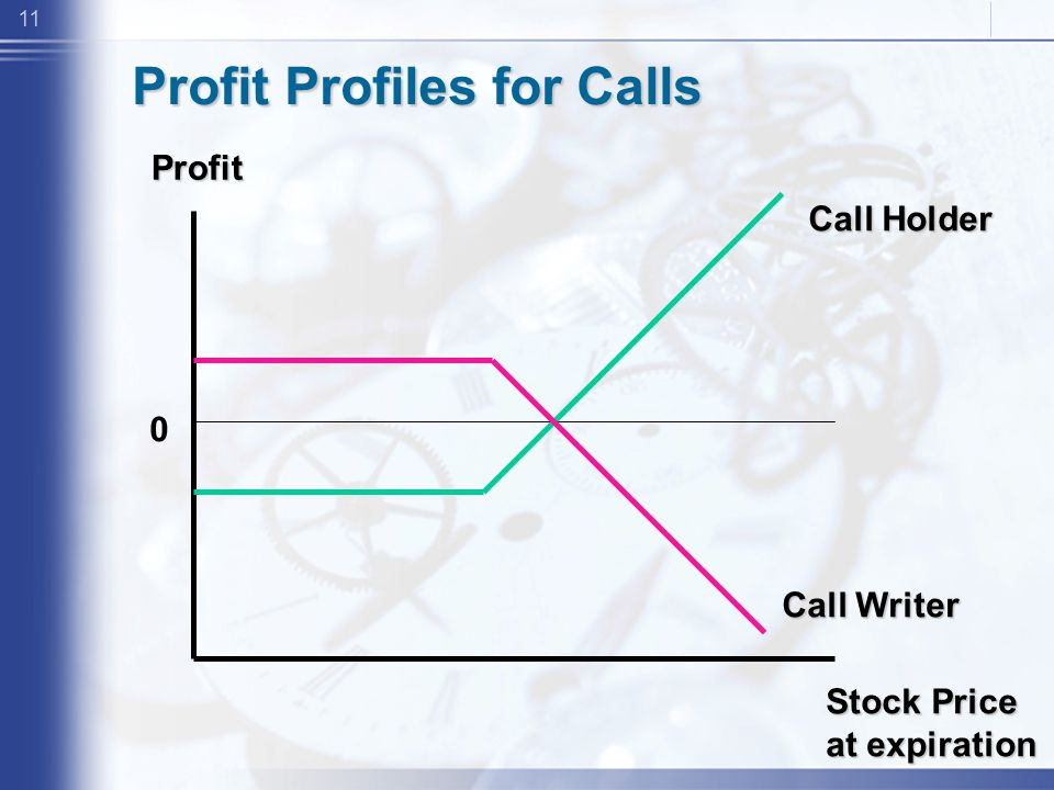11 Profit Stock Price at expiration 0 Call Writer Call Holder Profit Profiles for Calls