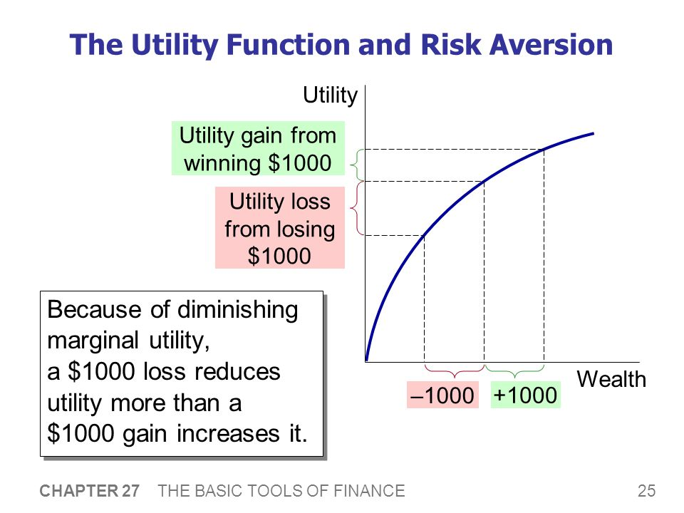 25 CHAPTER 27 THE BASIC TOOLS OF FINANCE The Utility Function and Risk Aversion Because of diminishing marginal utility, a $1000 loss reduces utility more than a $1000 gain increases it.