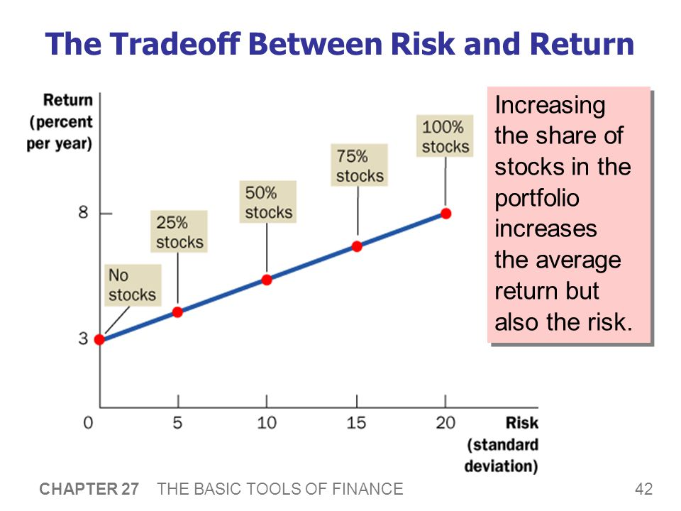 42 CHAPTER 27 THE BASIC TOOLS OF FINANCE The Tradeoff Between Risk and Return Increasing the share of stocks in the portfolio increases the average return but also the risk.