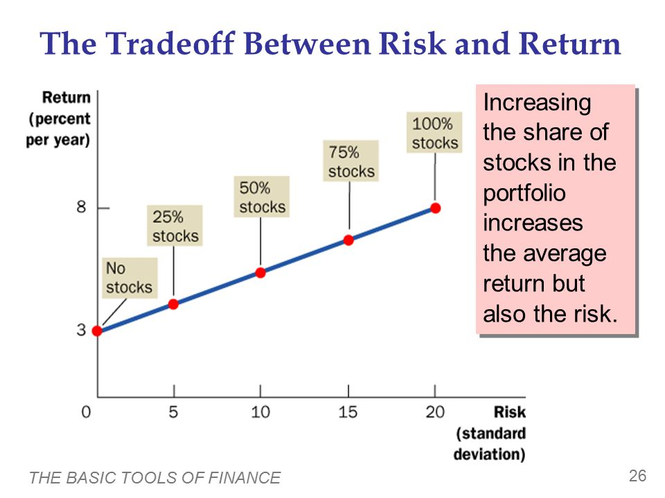 THE BASIC TOOLS OF FINANCE 25 The Tradeoff Between Risk and Return  Example: Suppose you are dividing your portfolio between two asset classes.