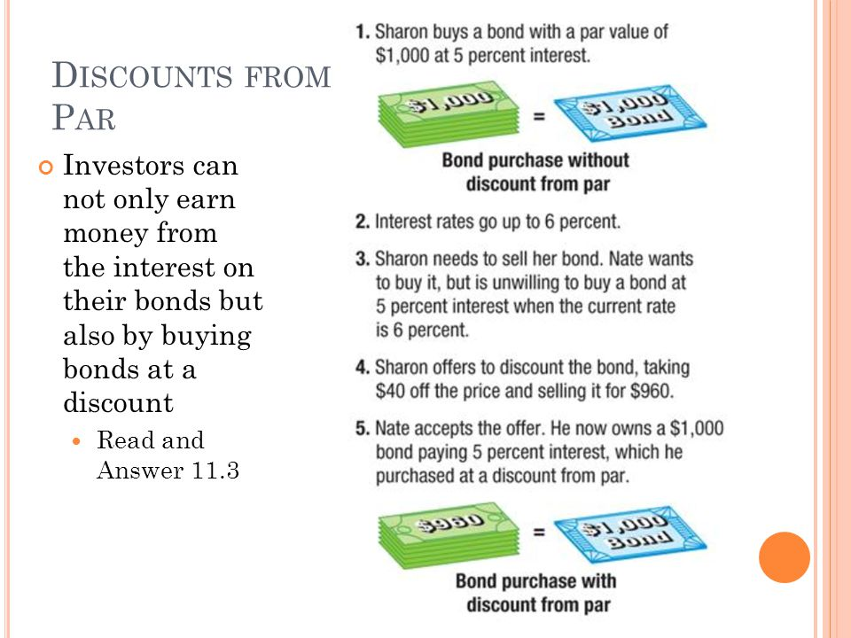 D ISCOUNTS FROM P AR Investors can not only earn money from the interest on their bonds but also by buying bonds at a discount Read and Answer 11.3