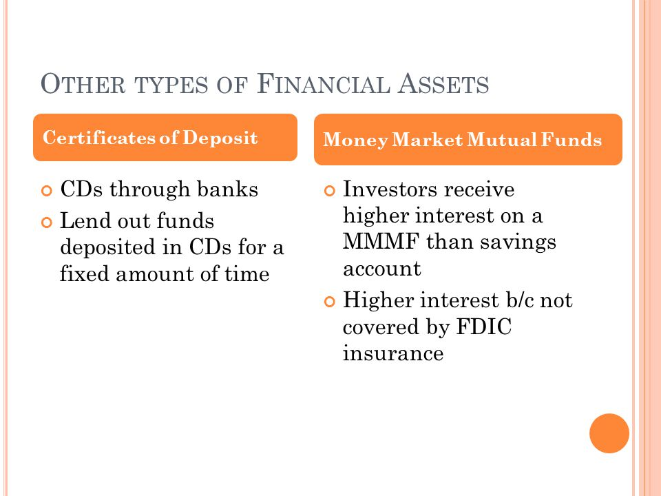 O THER TYPES OF F INANCIAL A SSETS CDs through banks Lend out funds deposited in CDs for a fixed amount of time Investors receive higher interest on a MMMF than savings account Higher interest b/c not covered by FDIC insurance Certificates of Deposit Money Market Mutual Funds