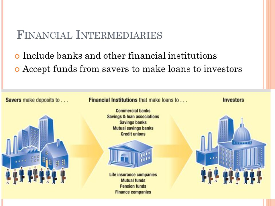 F INANCIAL I NTERMEDIARIES Include banks and other financial institutions Accept funds from savers to make loans to investors