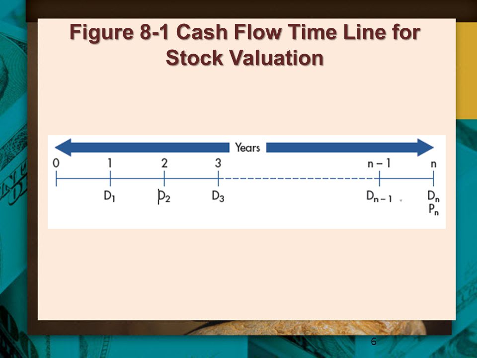 The Nature of Cash Flows from Stock Ownership –For stockholders: Expected dividends and future selling price are not known with any precision Similarity to bond cash flows is superficial – both involve a stream of small payments followed by a larger payment When selling, investor receives money from another investor –For bondholders: Interest payments are guaranteed, constant Maturity value is fixed At maturity, the investor receives face value from the issuing company.