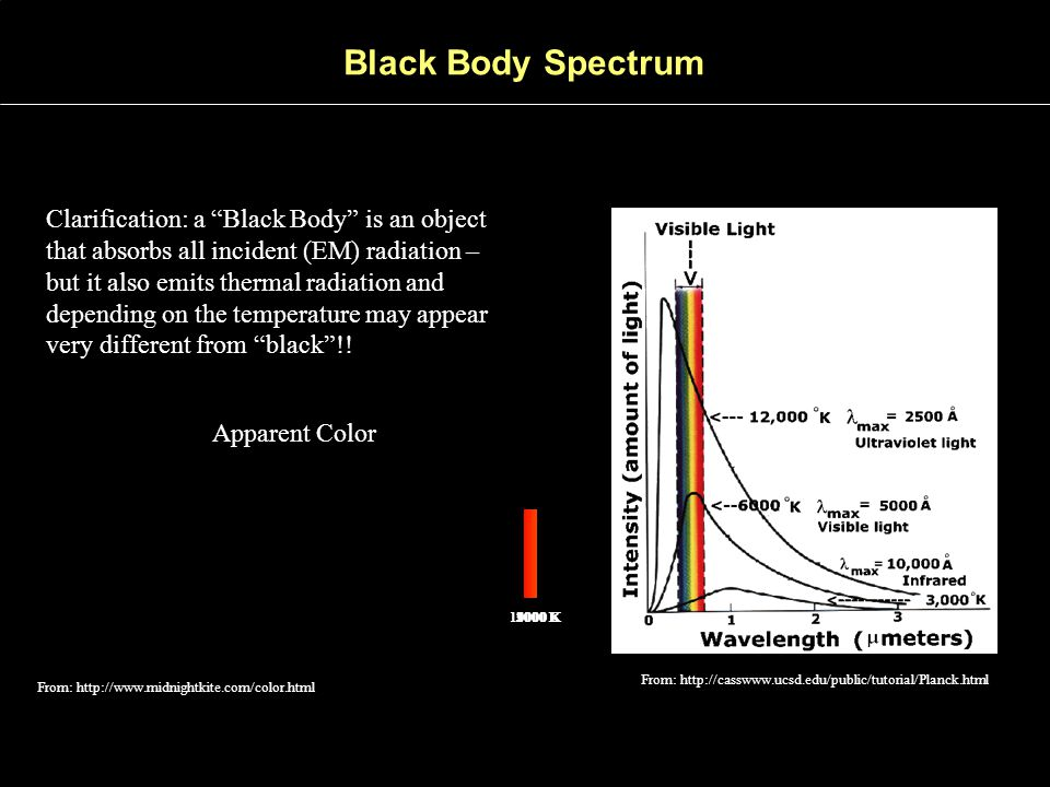"""Clarification: a """"Black Body"""" is an object that absorbs all incident (EM) radiation – but it also emits thermal radiation and depending on the tempera"""
