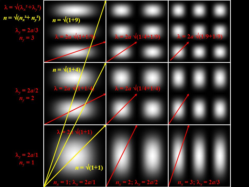 n x = 1;  x = 2a/1n x = 2;  x = 2a/2n x = 3;  x = 2a/3 y = 2a/1 n y = 1 y = 2a/2 n y = 2 y = 2a/3 n y = 3 = 2a  (1+1) = 2a  (1+1/4) = 2a  (1+1/9