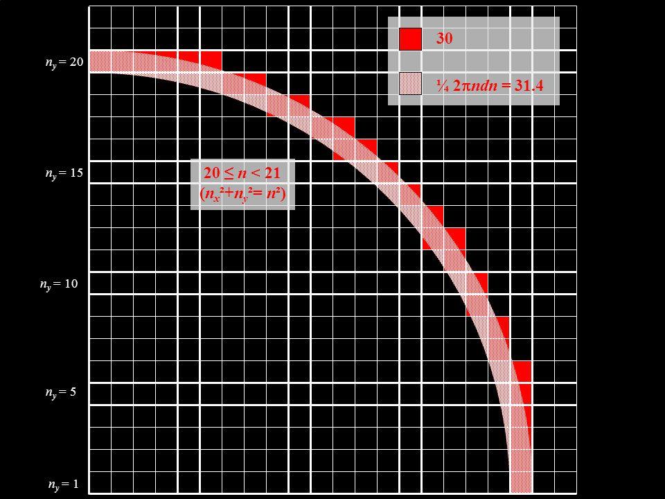 n y = 1 n y = 5 n y = 10 n y = 15 n y = 20 20 ≤ n < 21 (n x ²+n y ²= n²) 30 ¼ 2  ndn = 31.4