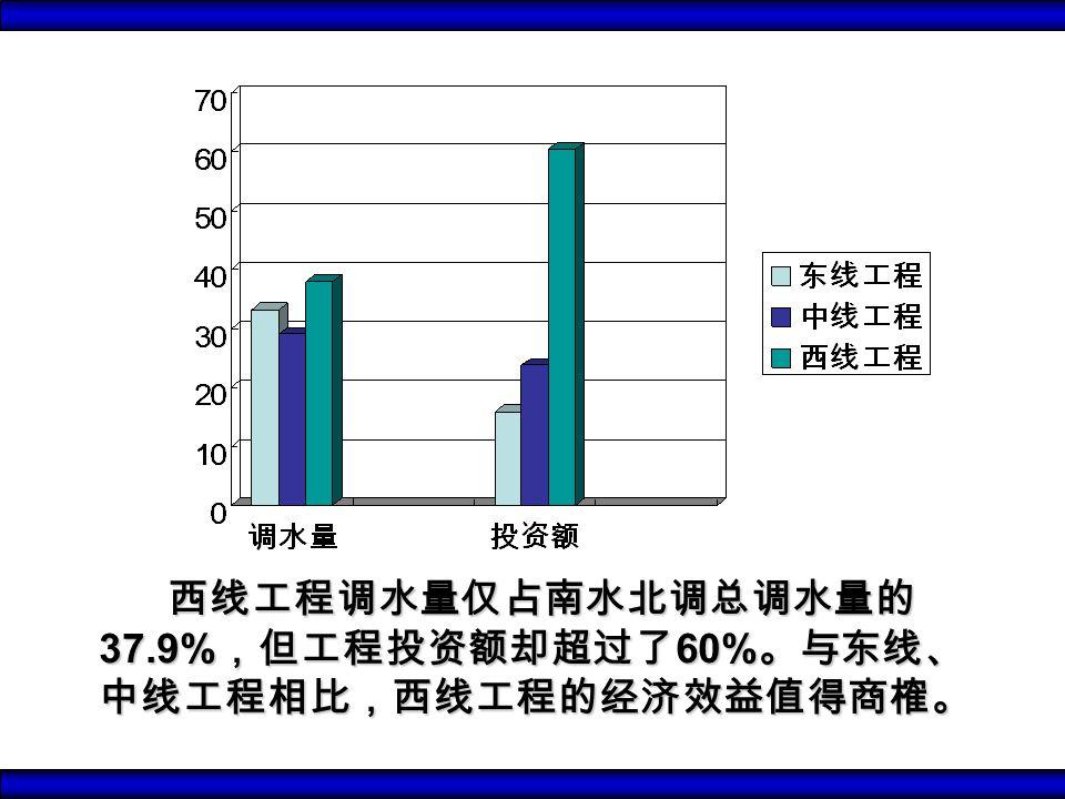 西线工程调水量仅占南水北调总调水量的 37.9% ,但工程投资额却超过了 60% 。与东线、 中线工程相比,西线工程的经济效益值得商榷。 西线工程调水量仅占南水北调总调水量的 37.9% ,但工程投资额却超过了 60% 。与东线、 中线工程相比,西线工程的经济效益值得商榷。