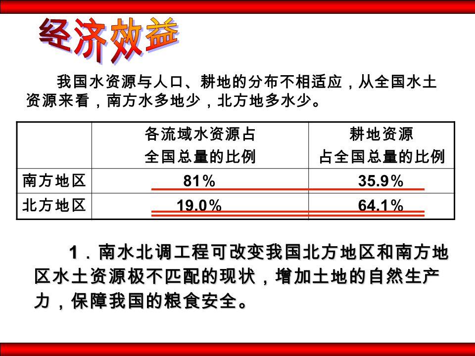 南水北调西线工程规划指标表 南 66%71%65%