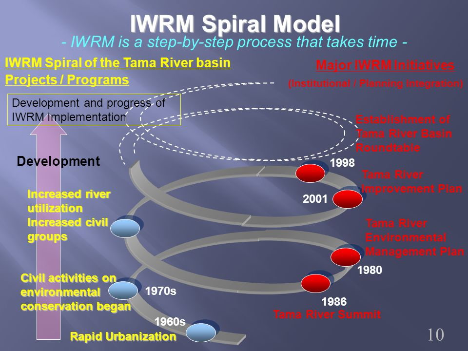 IWRM Spiral Model - IWRM is a step-by-step process that takes time - IWRM Spiral of the Tama River basin Projects / Programs Major IWRM Initiatives (Institutional / Planning Integration) Development Rapid Urbanization 1960s 1970s Civil activities on environmental conservation began Increased river utilization Increased civil groups 1986 Tama River Summit Tama River Environmental Management Plan Tama River Improvement Plan Establishment of Tama River Basin Roundtable 1998 2001 1980 Development and progress of IWRM Implementation 10
