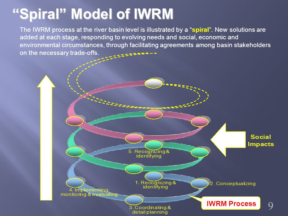 Spiral Model of IWRM The IWRM process at the river basin level is illustrated by a spiral .