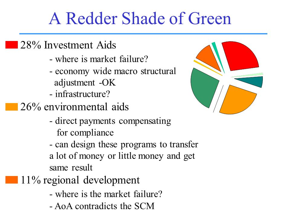 A Redder Shade of Green 28% Investment Aids - where is market failure.