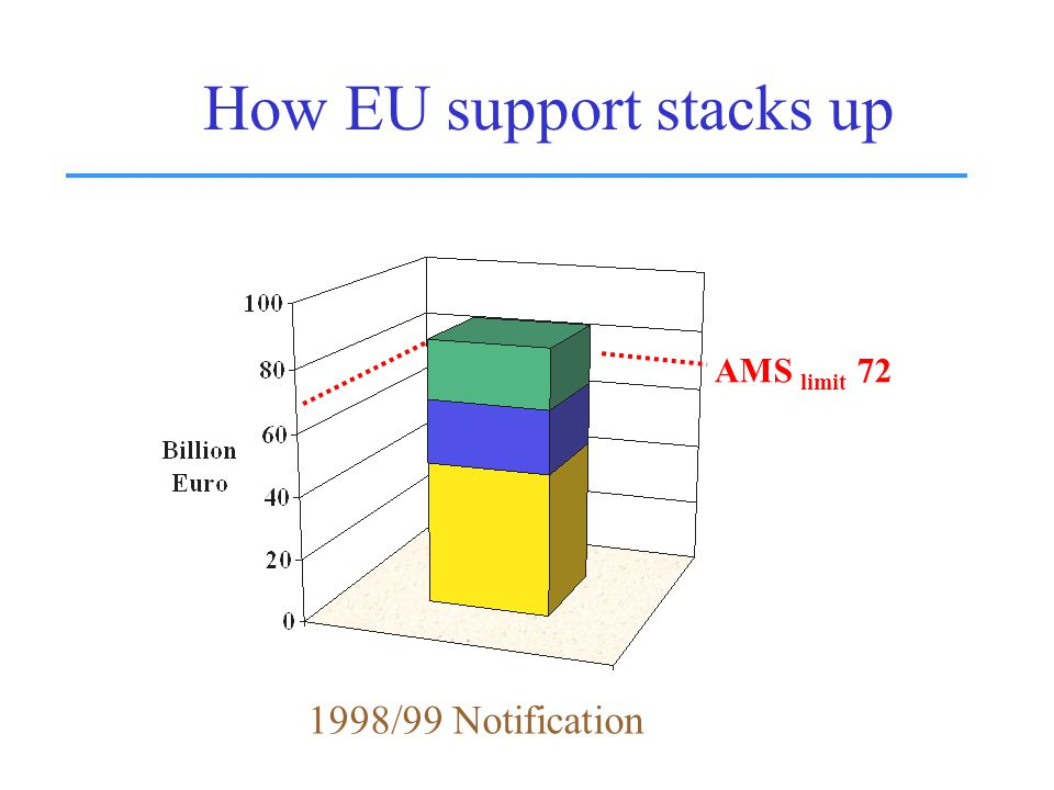 How EU support stacks up AMS limit 72 1998/99 Notification