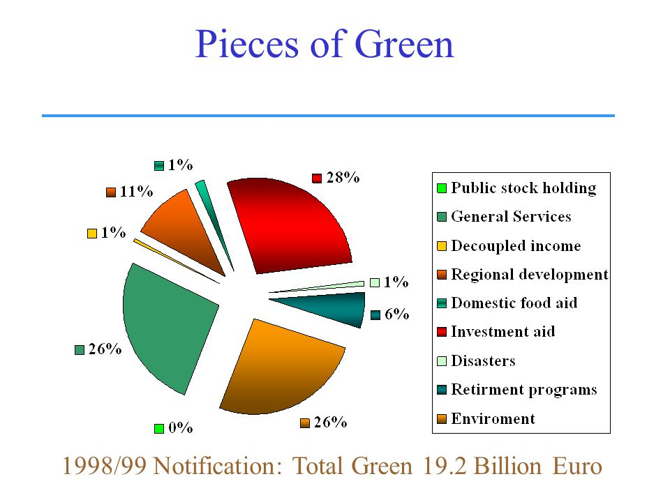 Pieces of Green 1998/99 Notification: Total Green 19.2 Billion Euro
