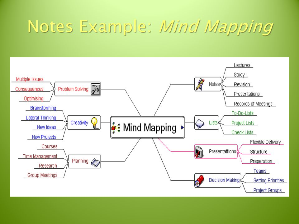 Notes Example: Mind Mapping