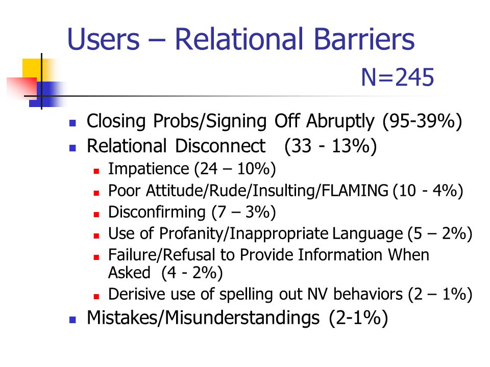 Users – Relational Barriers N=245 Closing Probs/Signing Off Abruptly (95-39%) Relational Disconnect (33 - 13%) Impatience (24 – 10%) Poor Attitude/Rude/Insulting/FLAMING (10 - 4%) Disconfirming (7 – 3%) Use of Profanity/Inappropriate Language (5 – 2%) Failure/Refusal to Provide Information When Asked (4 - 2%) Derisive use of spelling out NV behaviors (2 – 1%) Mistakes/Misunderstandings (2-1%)