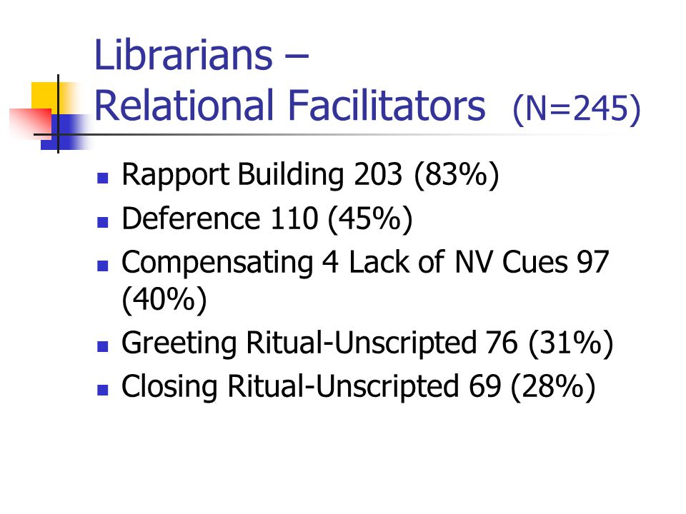 Librarians – Relational Facilitators (N=245) Rapport Building 203 (83%) Deference 110 (45%) Compensating 4 Lack of NV Cues 97 (40%) Greeting Ritual-Unscripted 76 (31%) Closing Ritual-Unscripted 69 (28%)