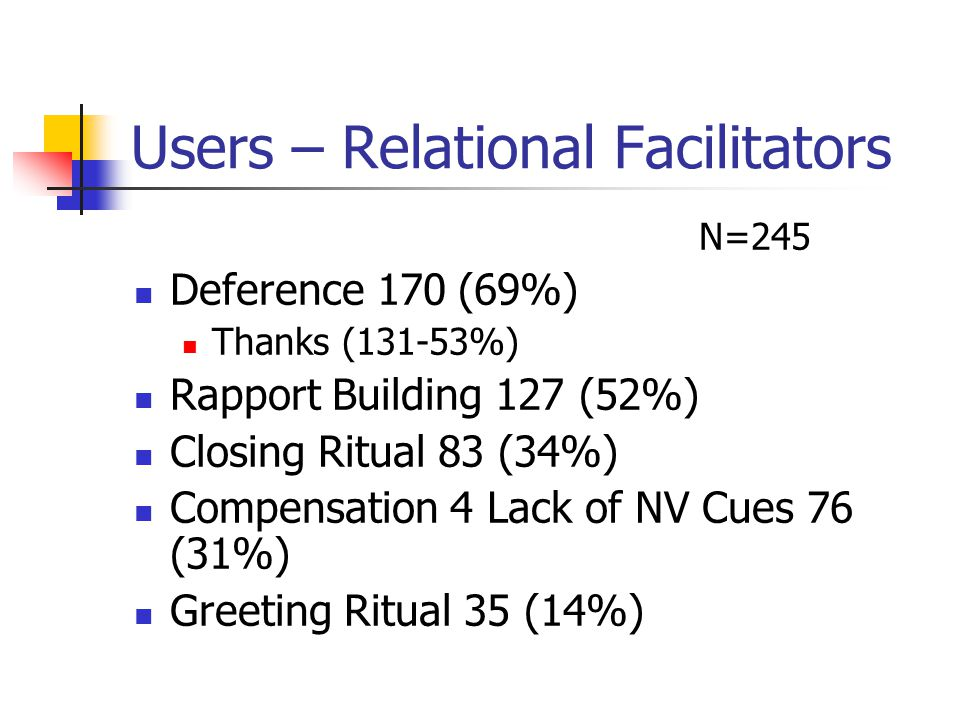 Users – Relational Facilitators N=245 Deference 170 (69%) Thanks (131-53%) Rapport Building 127 (52%) Closing Ritual 83 (34%) Compensation 4 Lack of N