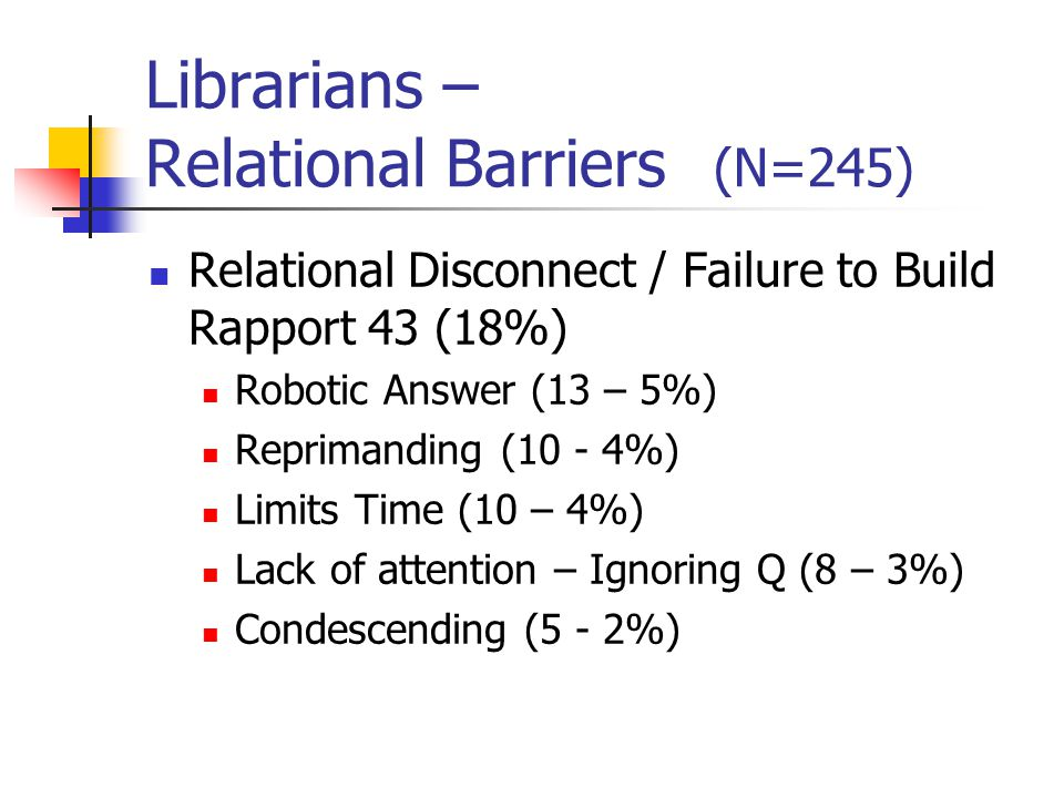 Librarians – Relational Barriers More Relational Disconnect / Failure to Build Rapport 43 (18%) Ignoring User Self-Disclosure (4 - 2%) Misunderstands User's Question (4 – 2%) Inappropriate Script (4 – 2%) Failing to Offer Reassurance (3 - 1%) Mirrors User's Rude Behavior (2 – 1%) Disconfirming (2 – 1%) Ignoring humor (1<1%) Use of Inappropriate Language/Profanity (1<1%)