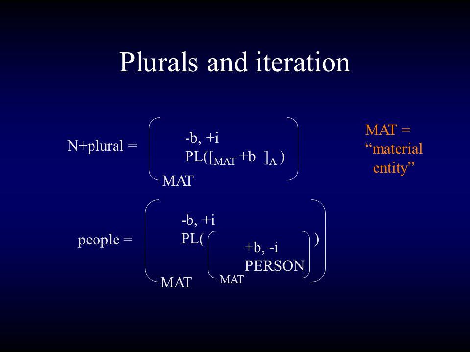 Plurals and iteration N+plural = -b, +i PL([ MAT +b ] A ) MAT MAT = material entity people = -b, +i PL( ) MAT +b, -i PERSON MAT