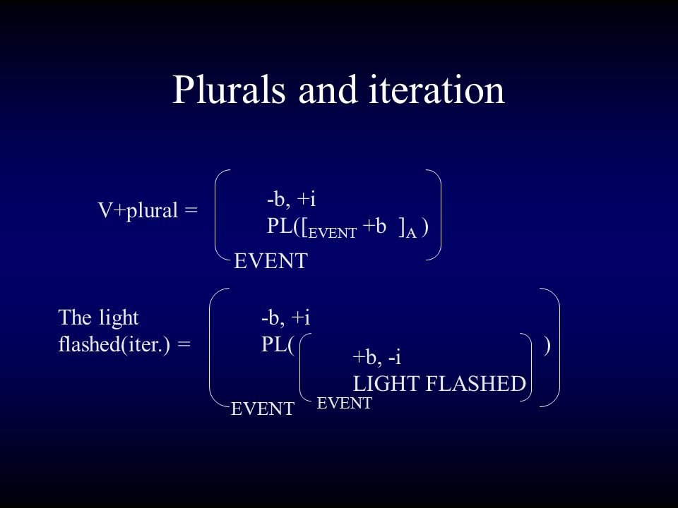 Plurals and iteration V+plural = -b, +i PL([ EVENT +b ] A ) EVENT The light flashed(iter.) = -b, +i PL( ) EVENT +b, -i LIGHT FLASHED EVENT