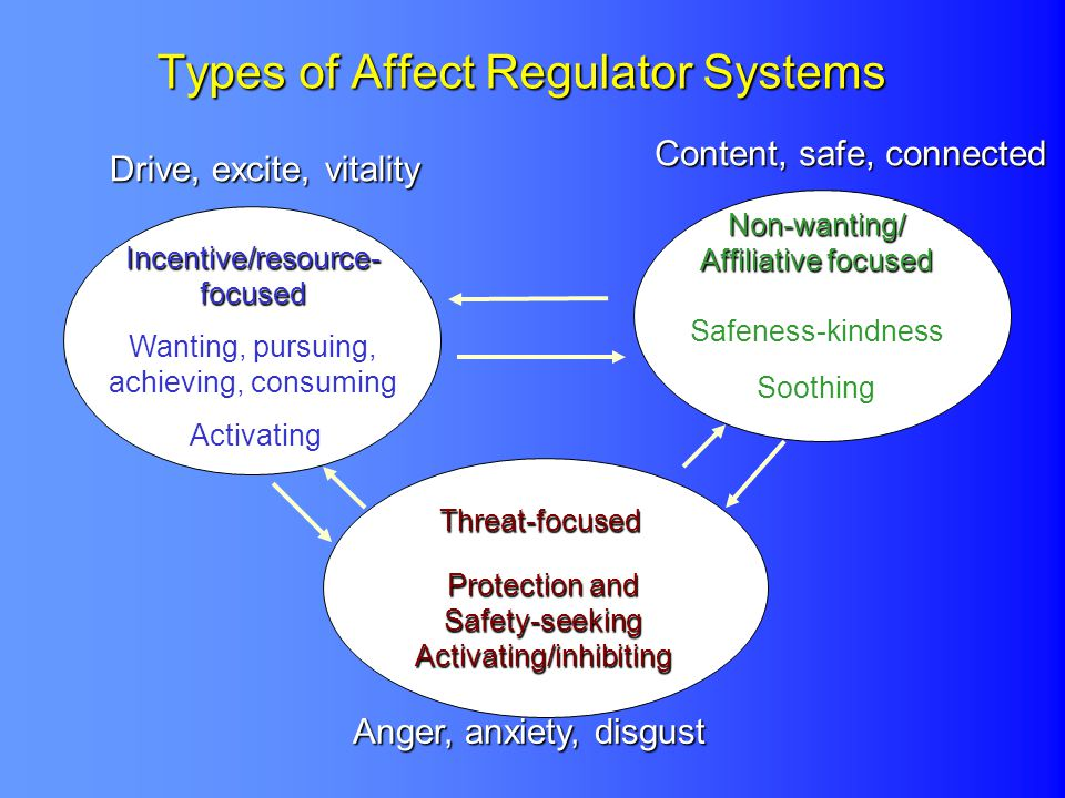 Types of Affect Regulator Systems Incentive/resource- focused Wanting, pursuing, achieving, consuming Activating Non-wanting/ Affiliative focused Safe
