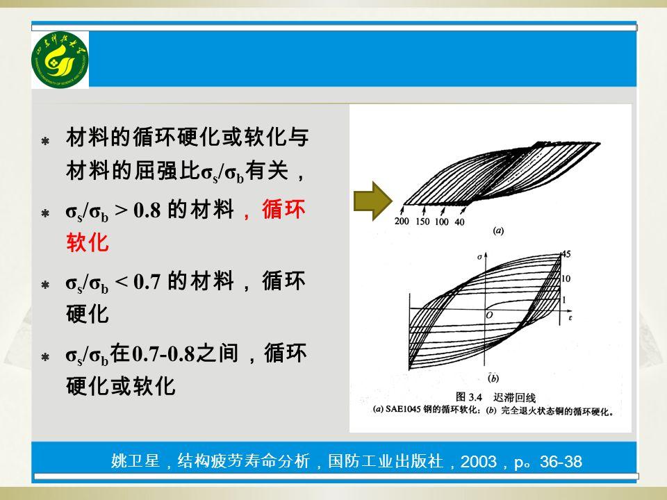  材料的循环硬化或软化与 材料的屈强比 σ s /σ b 有关,  σ s /σ b > 0.8 的材料, 循环 软化  σ s /σ b < 0.7 的材料, 循环 硬化  σ s /σ b 在 0.7-0.8 之间,循环 硬化或软化 姚卫星,结构疲劳寿命分析,国防工业出版社, 2003