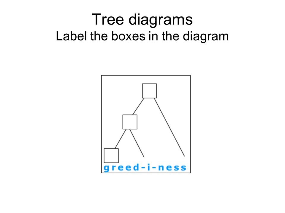 Tree diagrams Label the boxes in the diagram