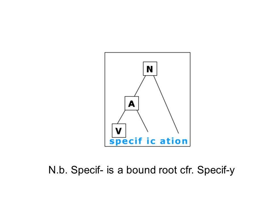N.b. Specif- is a bound root cfr. Specif-y
