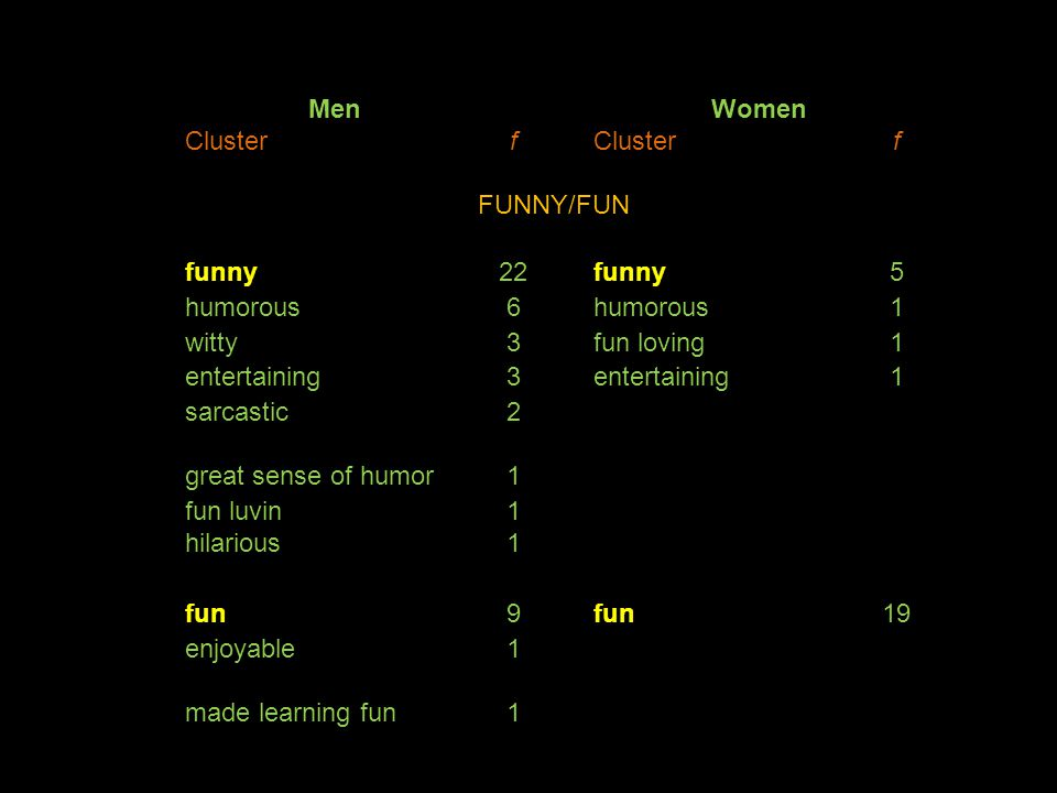 Men Women Clusterf f FUNNY/FUN funny22funny5 humorous6 1 witty3fun loving1 entertaining3 1 sarcastic2 great sense of humor1 fun luvin1 hilarious1 fun9