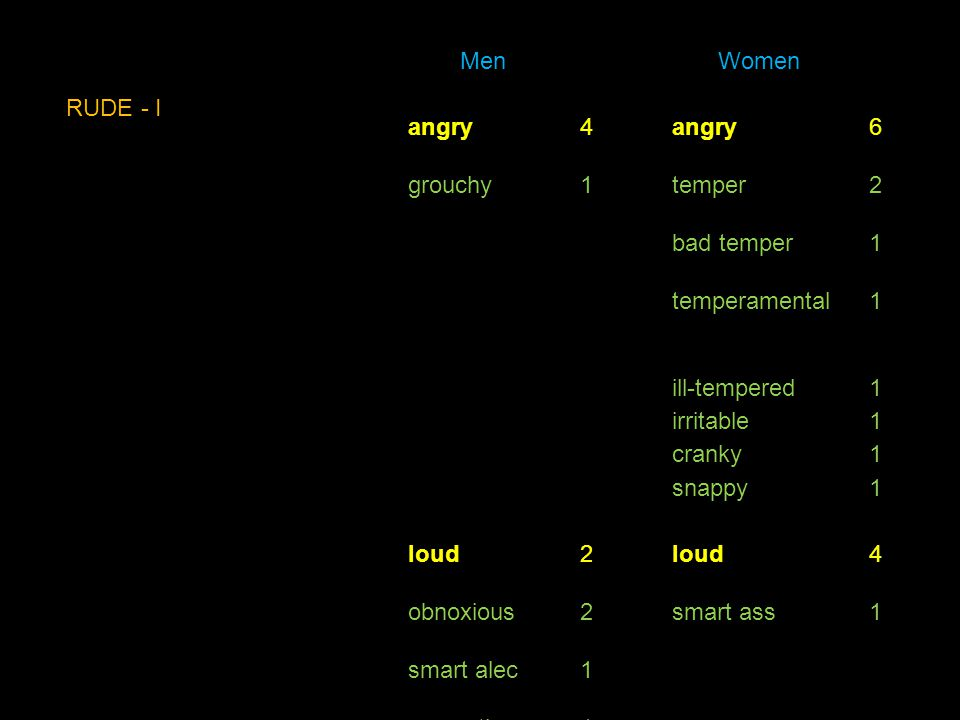 Men Women angry4 6 grouchy1temper2 bad temper1 temperamental1 ill-tempered1 irritable1 cranky1 snappy1 loud2 4 obnoxious2smart ass1 smart alec1 sarcas