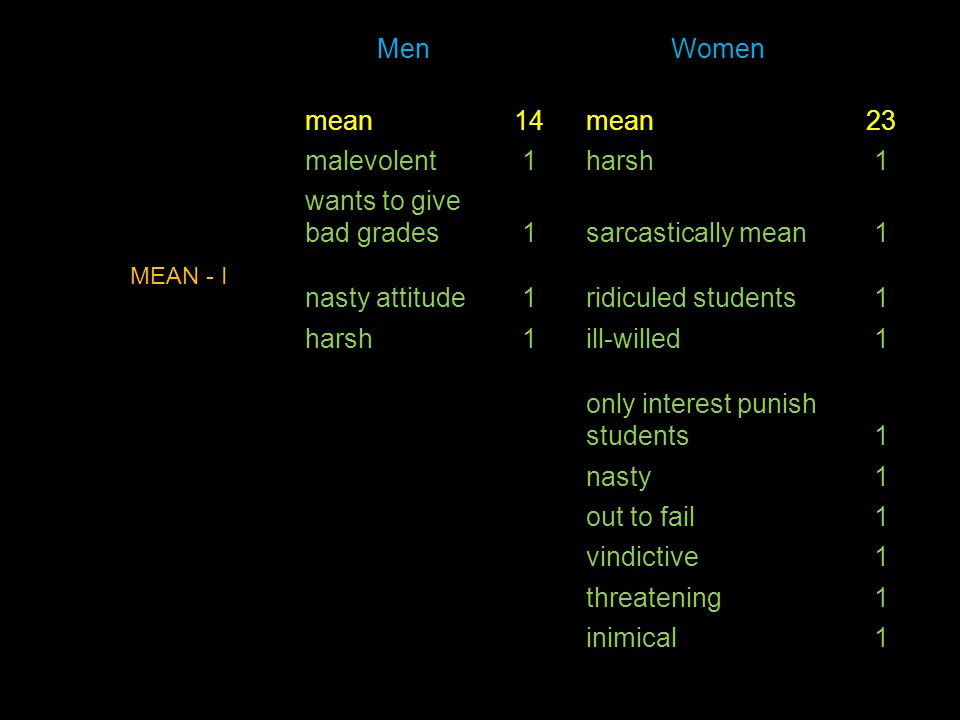 Men Women mean14mean23 malevolent1harsh1 wants to give bad grades1sarcastically mean1 nasty attitude1ridiculed students1 harsh1ill-willed1 only intere