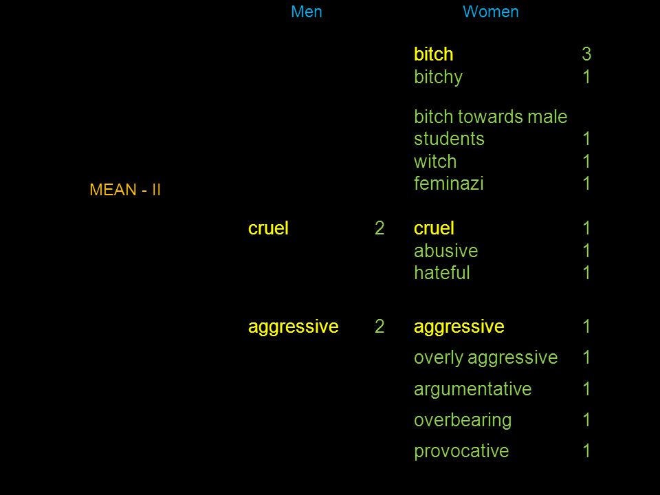 Men Women bitch3 bitchy1 bitch towards male students1 witch1 feminazi1 cruel2 1 abusive1 hateful1 aggressive2 1 overly aggressive1 argumentative1 over