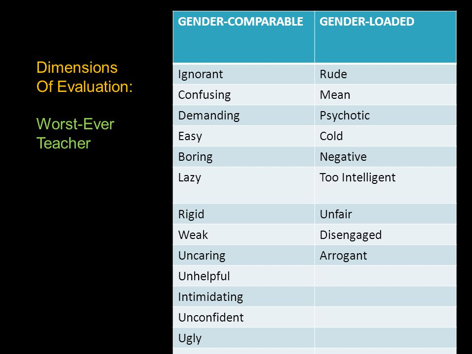 GENDER-COMPARABLEGENDER-LOADED IgnorantRude ConfusingMean DemandingPsychotic EasyCold BoringNegative LazyToo Intelligent RigidUnfair WeakDisengaged Un