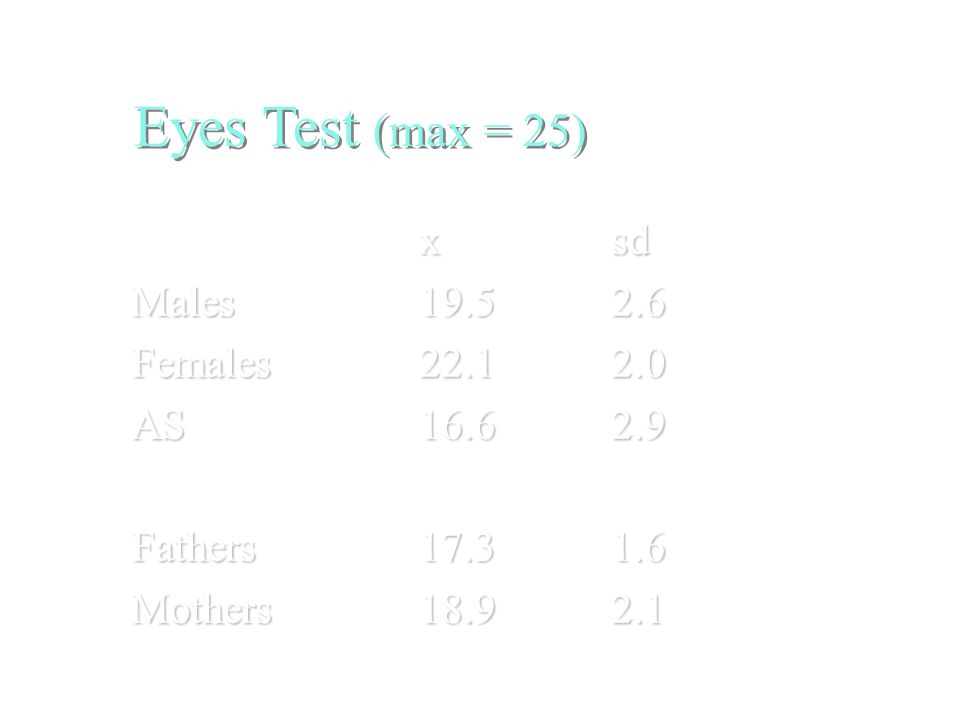 Eyes Test (max = 25) xsd Males19.52.6 Females22.12.0 AS16.62.9 Fathers17.31.6 Mothers18.92.1 BC et al (1997) JCPP