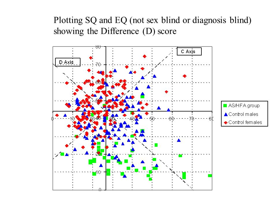 Look at individuals, not their sex Plotting SQ and EQ (not sex blind or diagnosis blind) showing the Difference (D) score