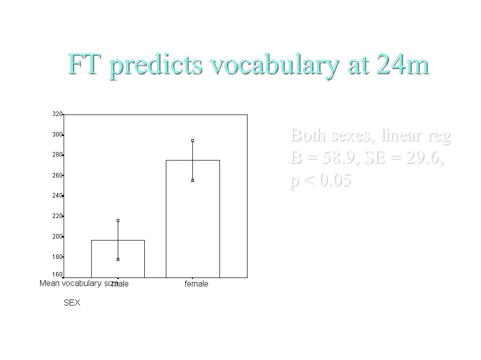 FT predicts vocabulary at 24m Infant Behav. & Dev.