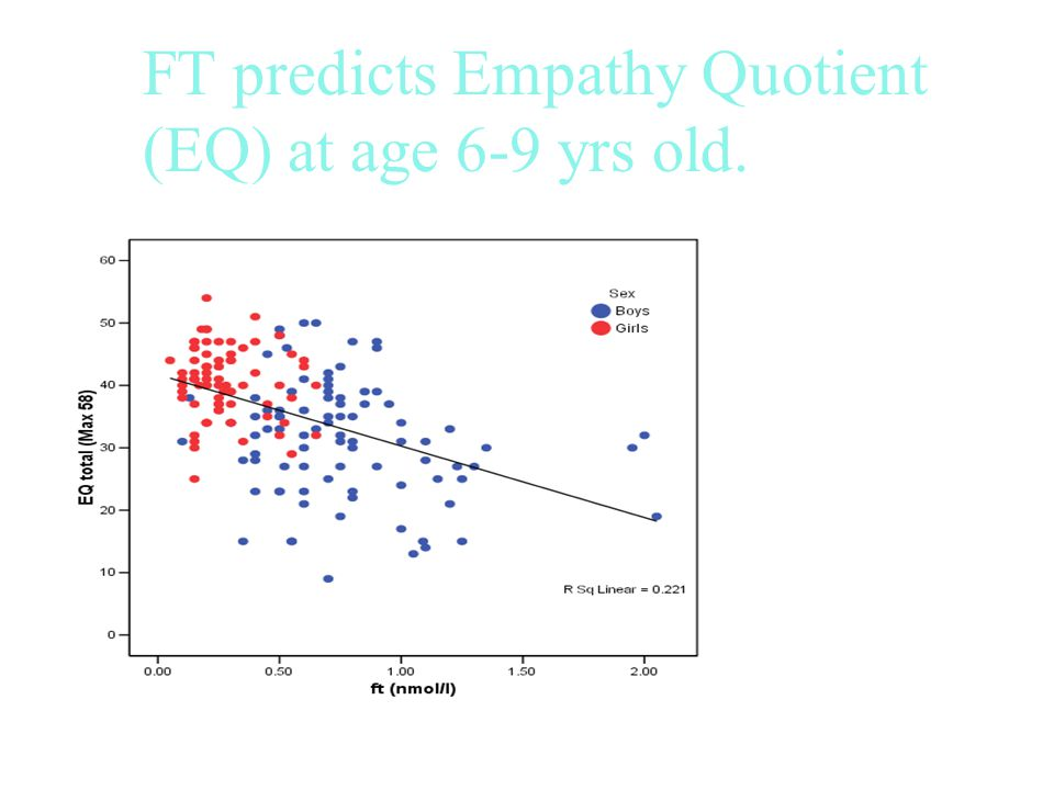 FT predicts Empathy Quotient (EQ) at age 6-9 yrs old.