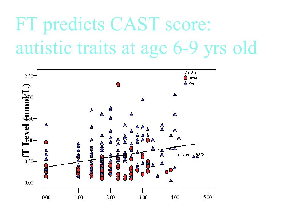 FT predicts CAST score: autistic traits at age 6-9 yrs old Linear regr B = 0.66, SE = 0.18, p < 0.0001 Auyeung et al (submitted) CAST score