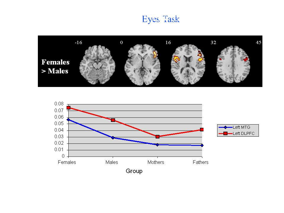 bilateral inferior frontal Eyes Task Assortative mating: The Eyes Test Brain and Cog, in press