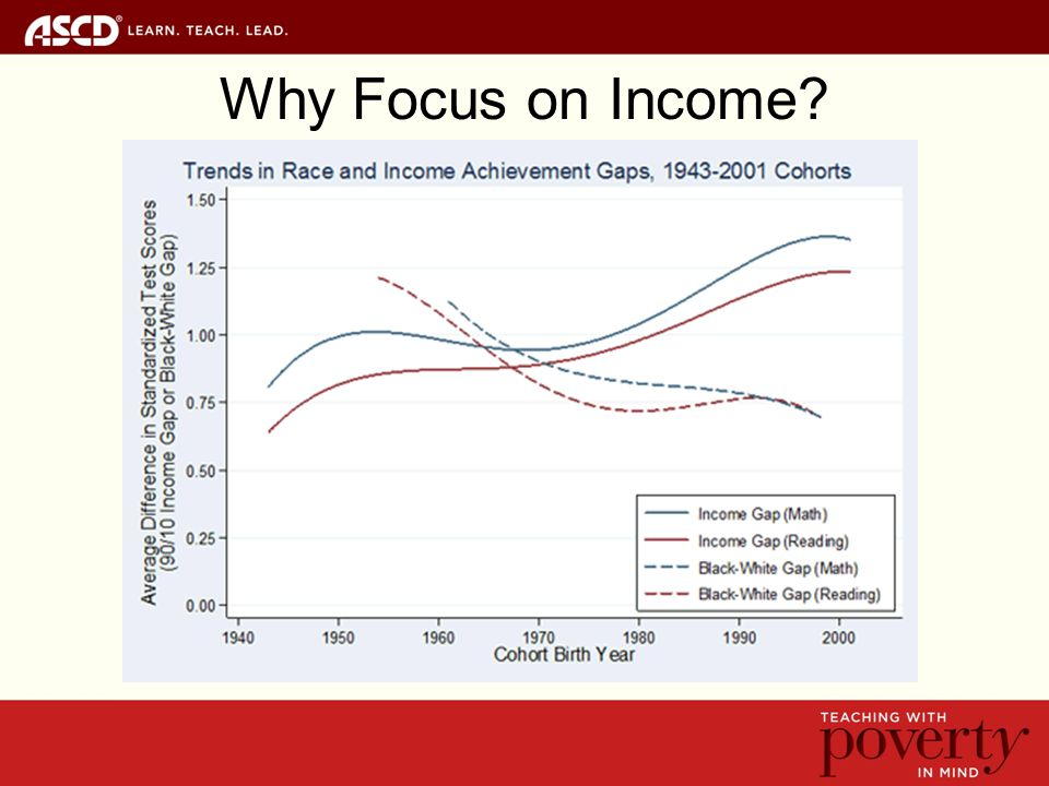 Why Focus on Income