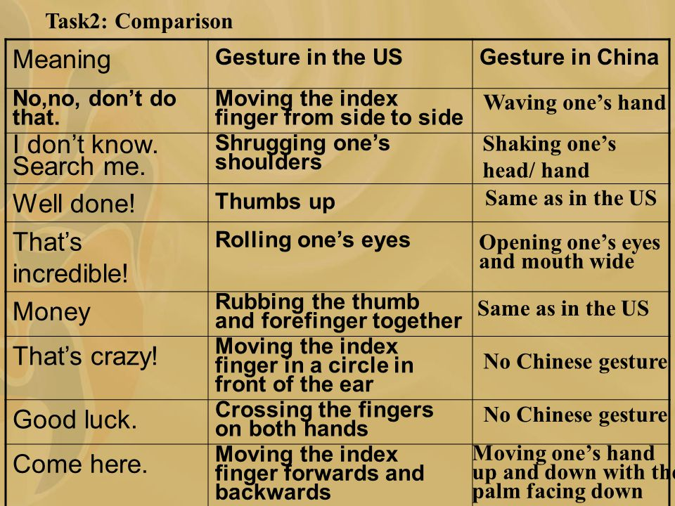 Task2: Comparison Meaning Gesture in the USGesture in China No,no, don't do that.